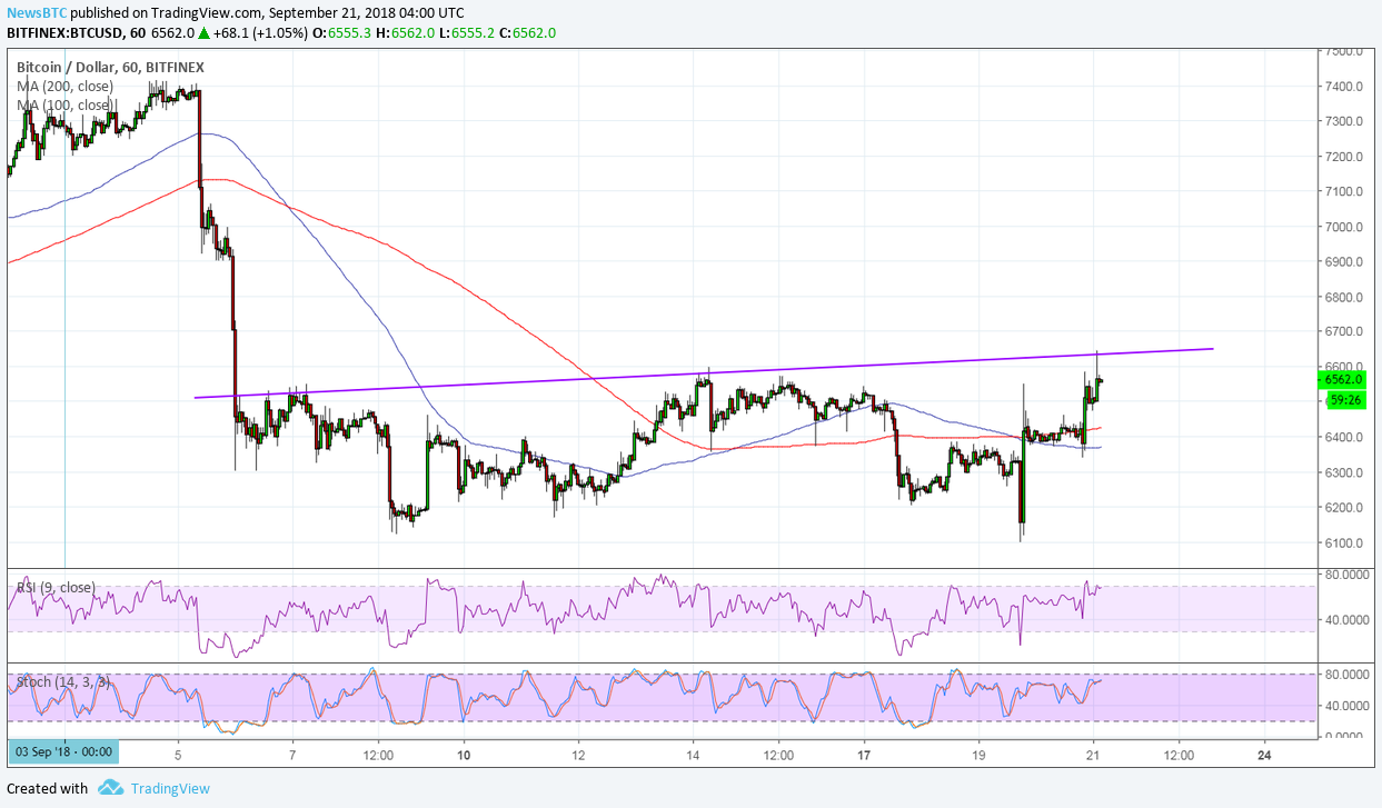 Bitcoin (BTC) Price Watch: Reversal Pattern Confirmation on SEC Order