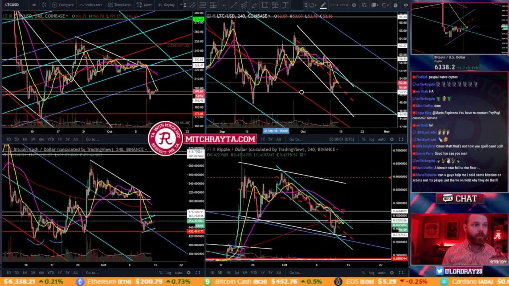 Bitcoin Bear Flag Continues. Saturday Night! Episode 155 – Cryptocurrency Technical Analysis