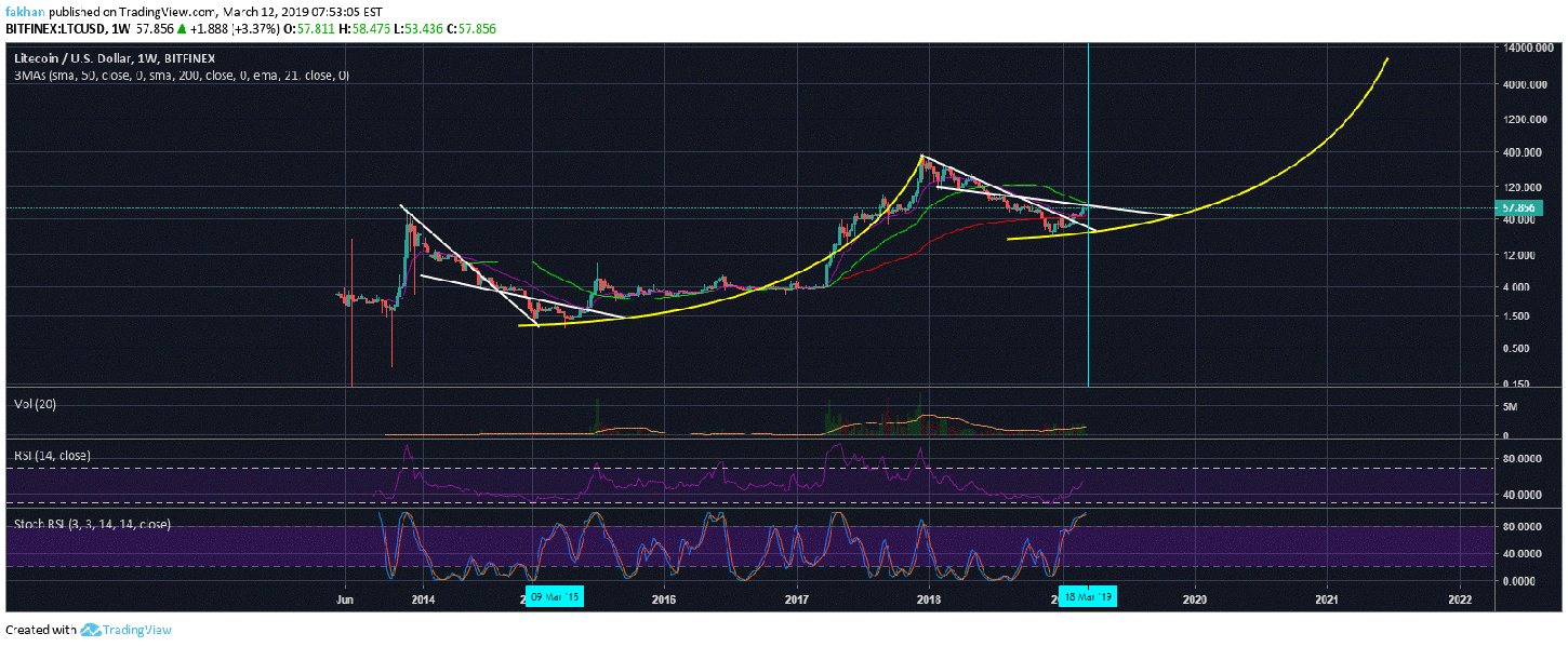 Litecoin (LTC) Primed For Double Digit Decline In The Weeks Ahead